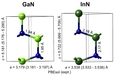 Structure and Elastic Properties of (In,Ga)N