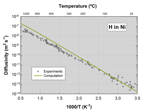 Diffusion of Hydrogen in Nickel