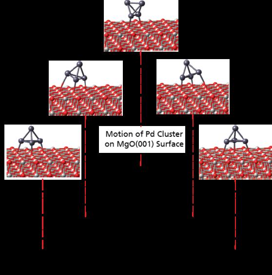 MedeA Transition State Search