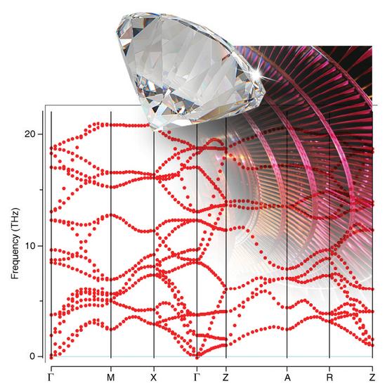 """MedeA Phonon: Capturing """"Relevant Temperatures"""""""